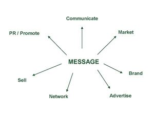 WHY and HOW do businesses increase brand awareness?